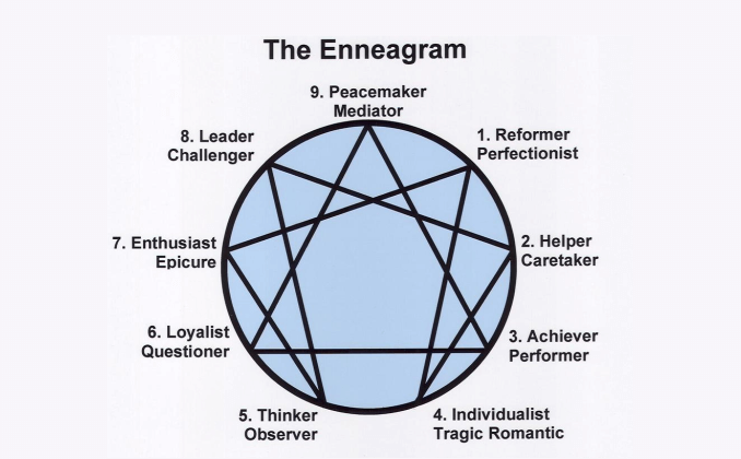 Enneagram Type 7 (7w6 & 7w8): Insights for ENFP, ENTP, ESFP