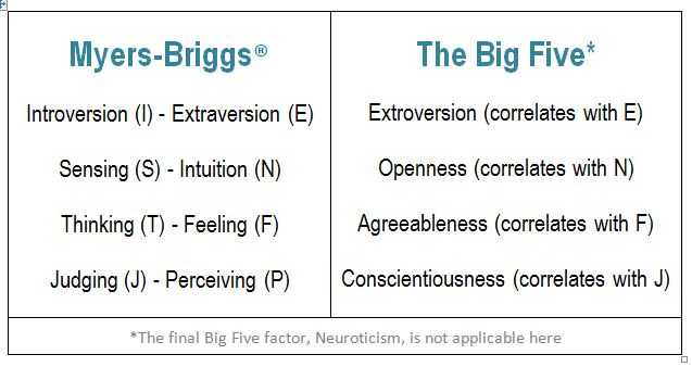 myers-briggs big five correlations