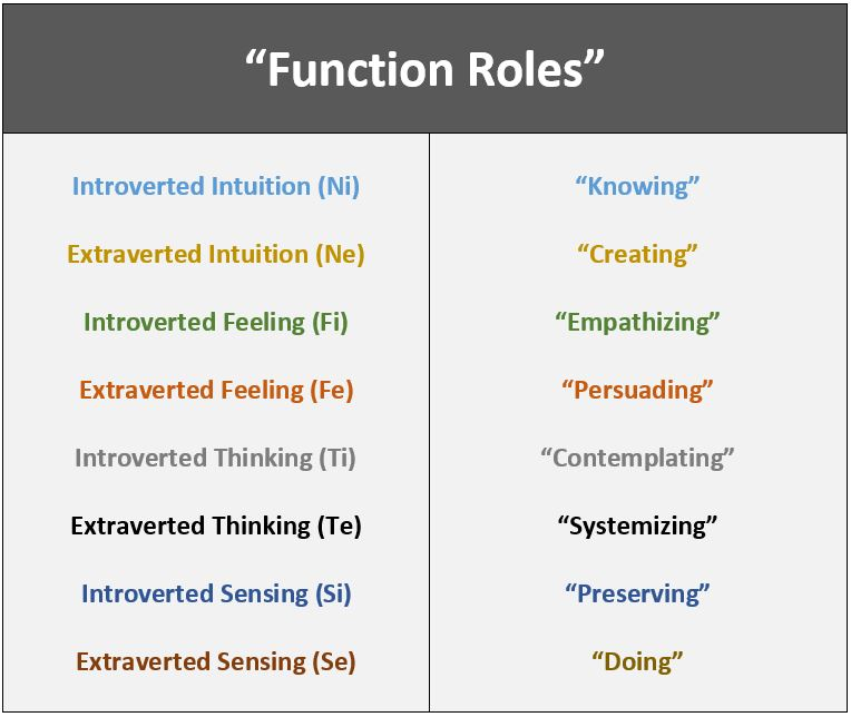 "Function Roles"": The Core Purpose of Jung's 8 Functions"