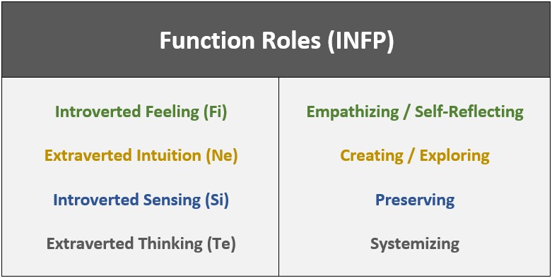 infp functions