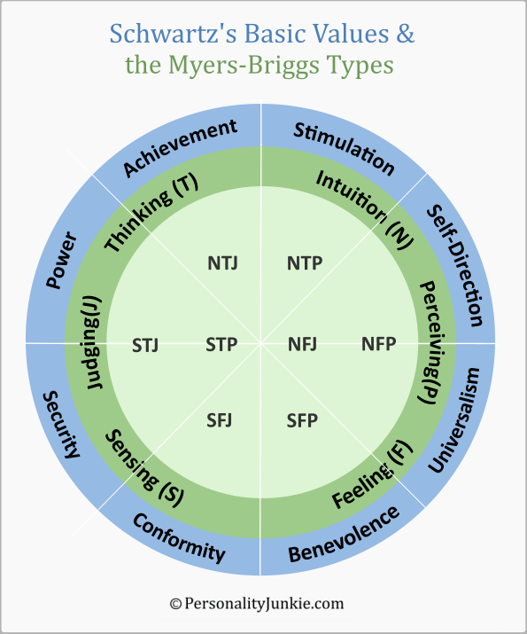 Schwartz Values & the Myers-Briggs Types
