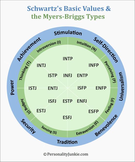Schwartz's Basic Values & Myers-Briggs Diagram