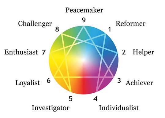 Enneagram circle