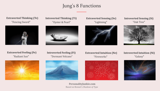 Jung's 8 Functions
