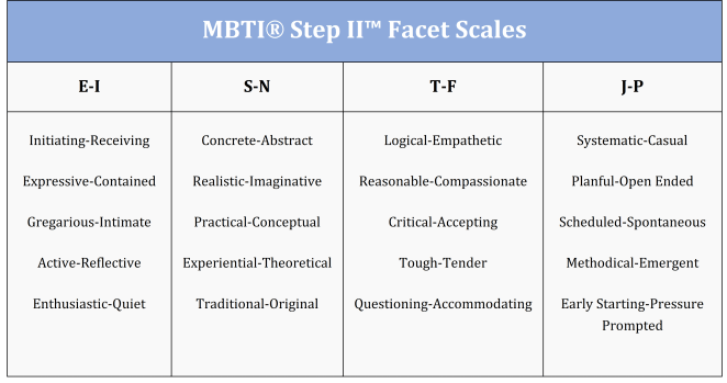 MBTI Step II Facet Scales Diagram