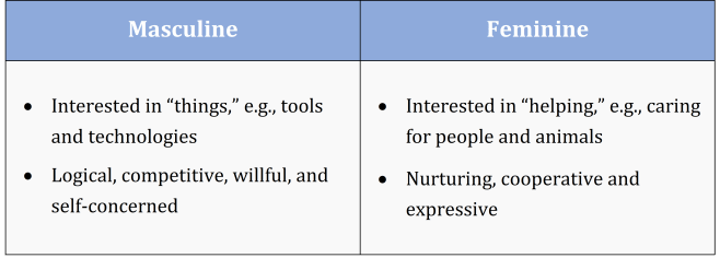 Masculine & Feminine Traits Diagram