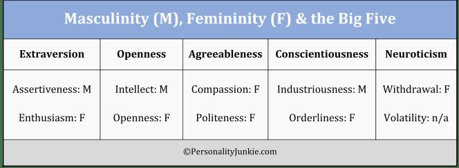 Masculinity, Femininity & Big Five Chart
