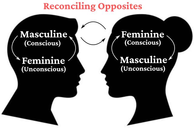 Reconciling Opposites Diagram